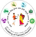 Doubling of Farmer Income